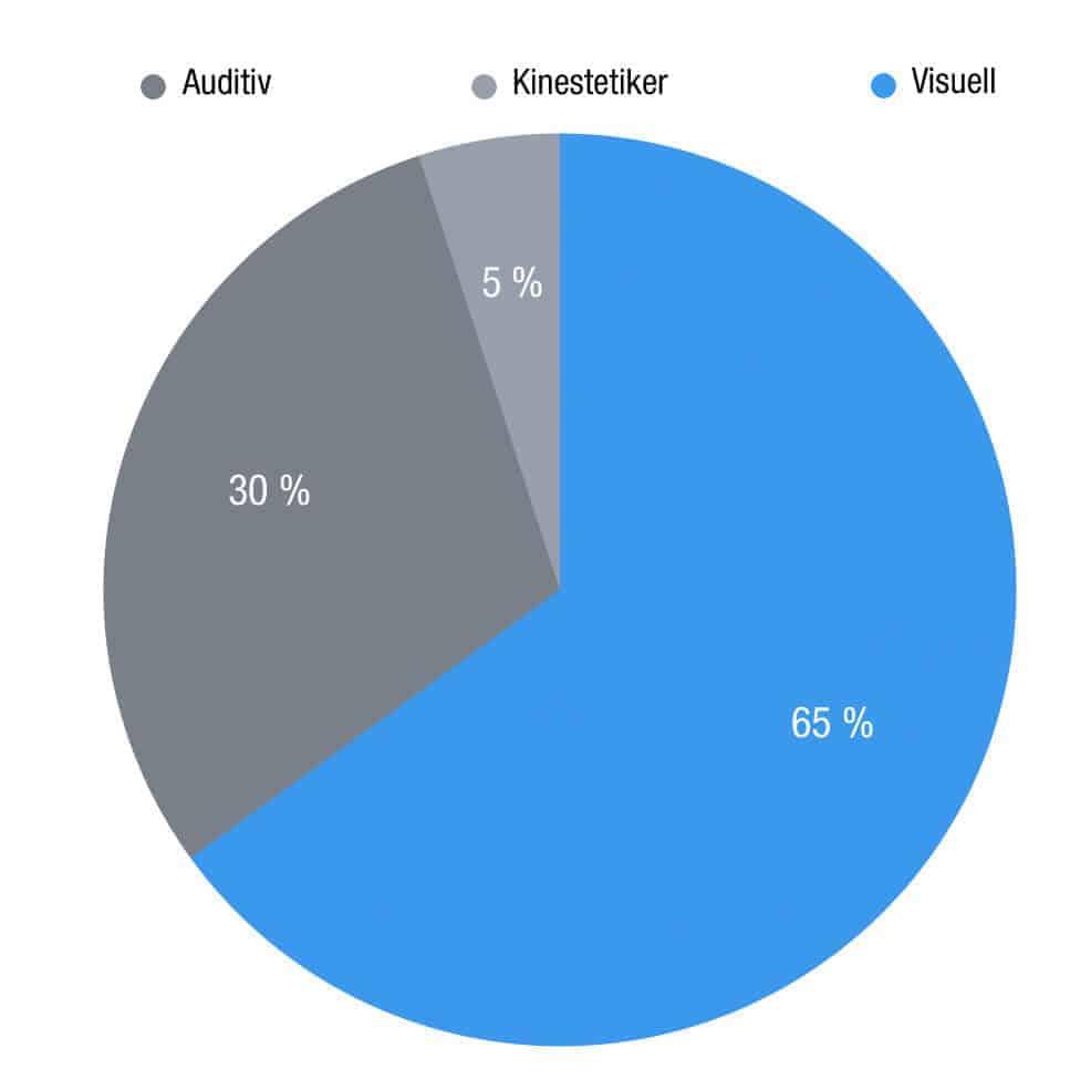 Chart Typologie der Wahrnehmung - Video Content und Video Marketing